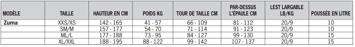 Guide de tailles pour gilets stabilisateur zuma