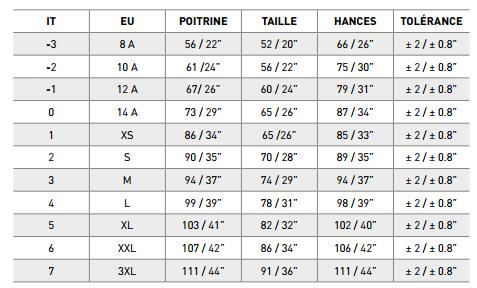 Guide de tailles pour rash guard et shorty Mares