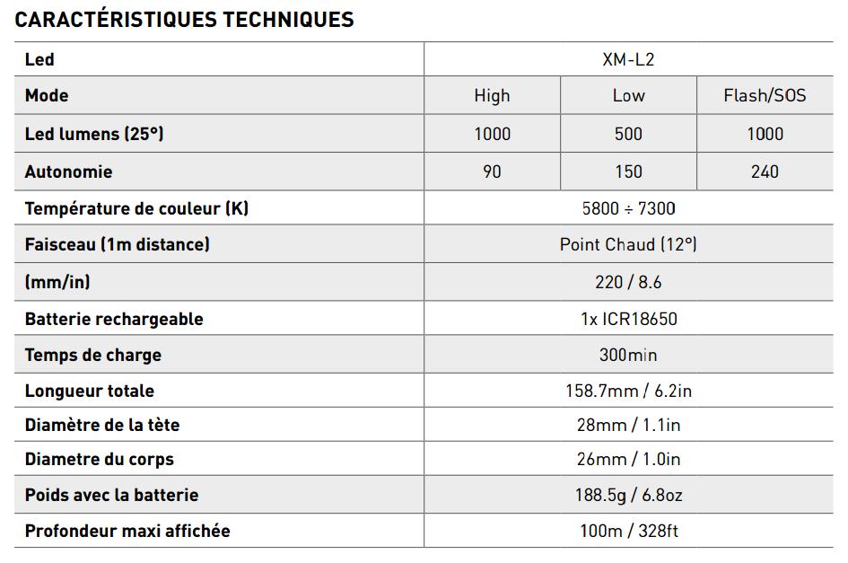 Caractéristiques techniques lampe EOS 10R Mares