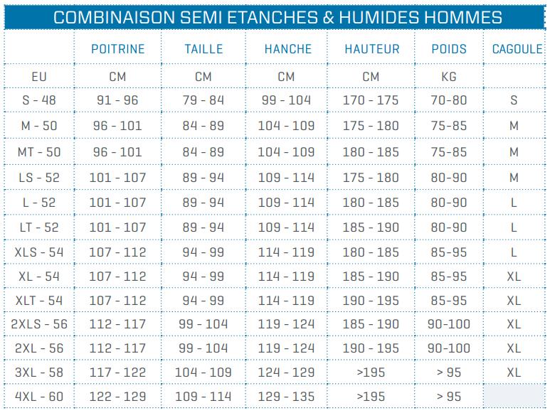 Guide de tailles pour combinaisons humides et semi-étanche pour homme de la marque Scubapro